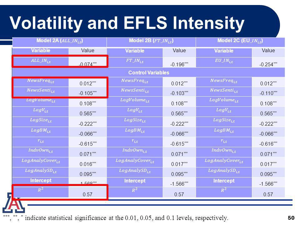 Volatility and EFLS Intensity