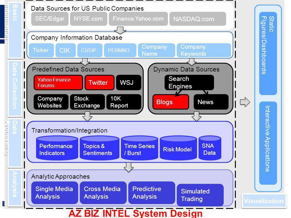 AZ BIZ INTEL System Design