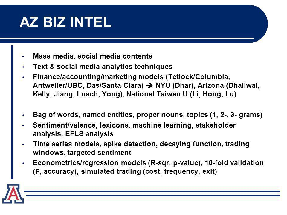 AZ BIZ INTEL Mass media, social media contents