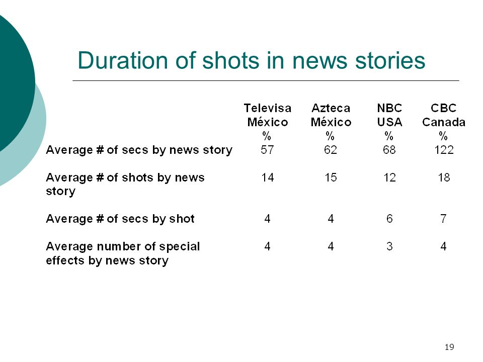Duration of shots in news stories