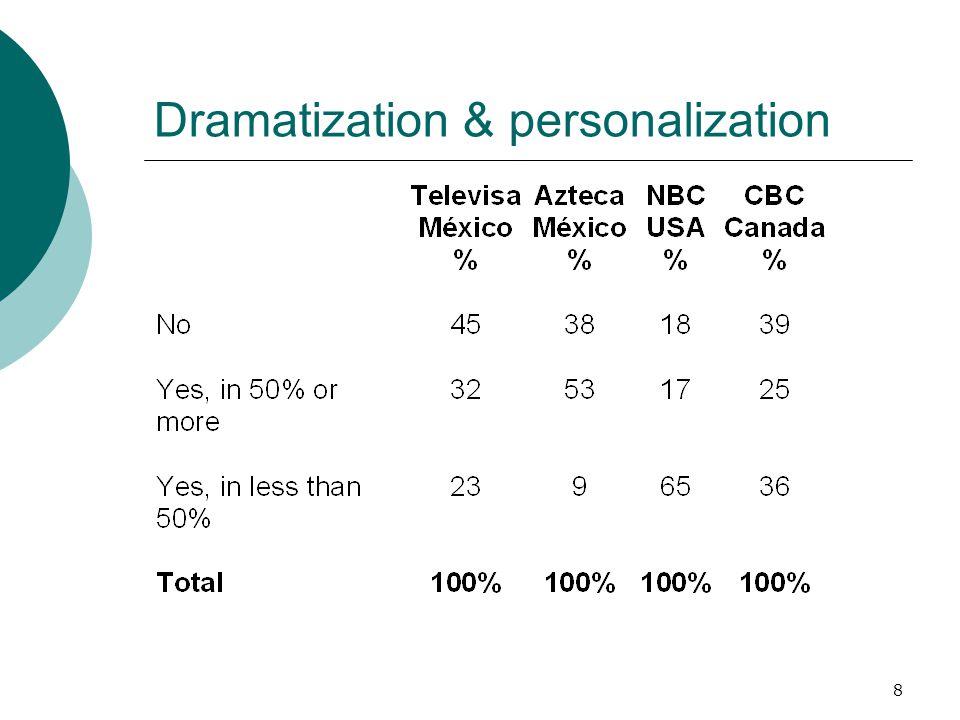 Dramatization & personalization
