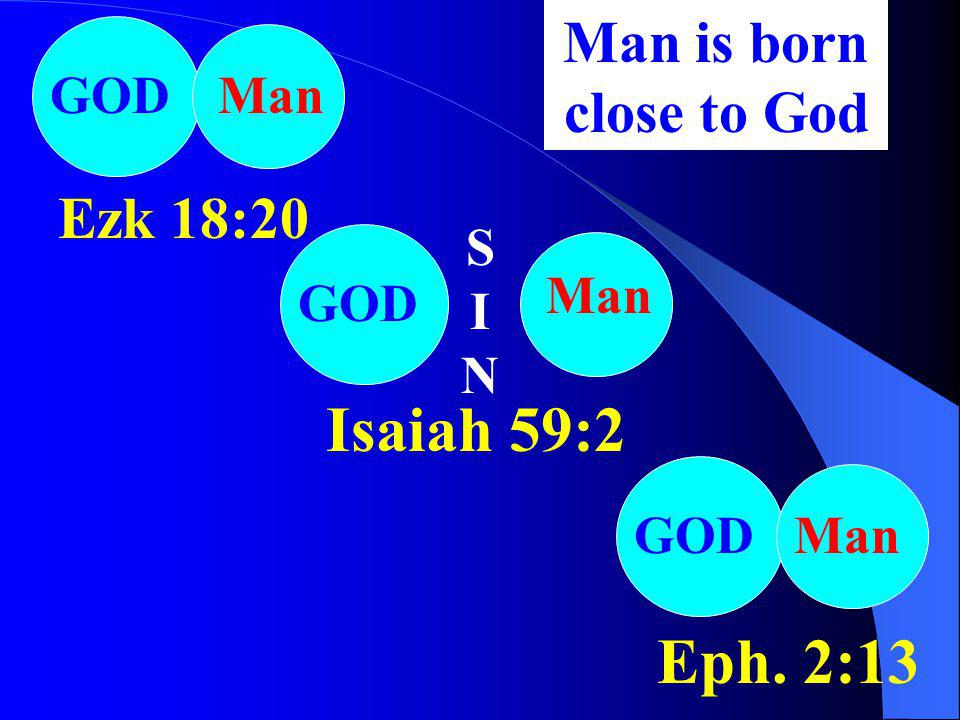 Isaiah 59:2 Eph. 2:13 Man is born close to God Ezk 18:20 GOD Man SIN