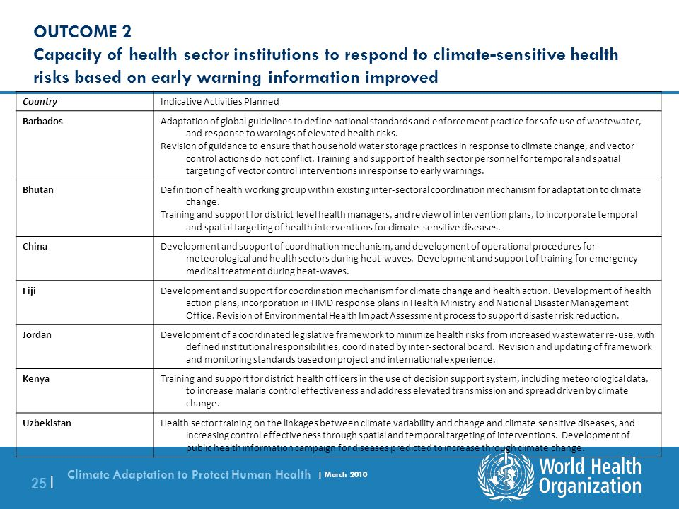 OUTCOME 2 Capacity of health sector institutions to respond to climate-sensitive health risks based on early warning information improved.