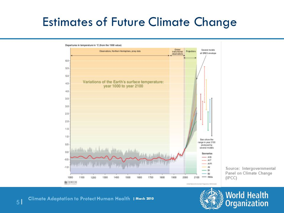 Estimates of Future Climate Change