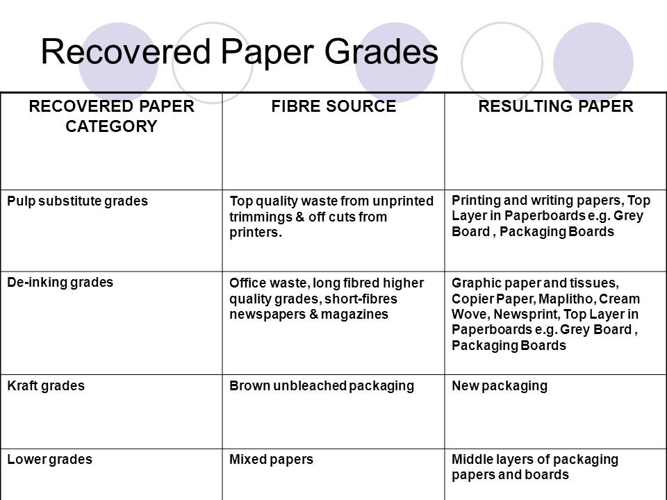 Recovered Paper Grades