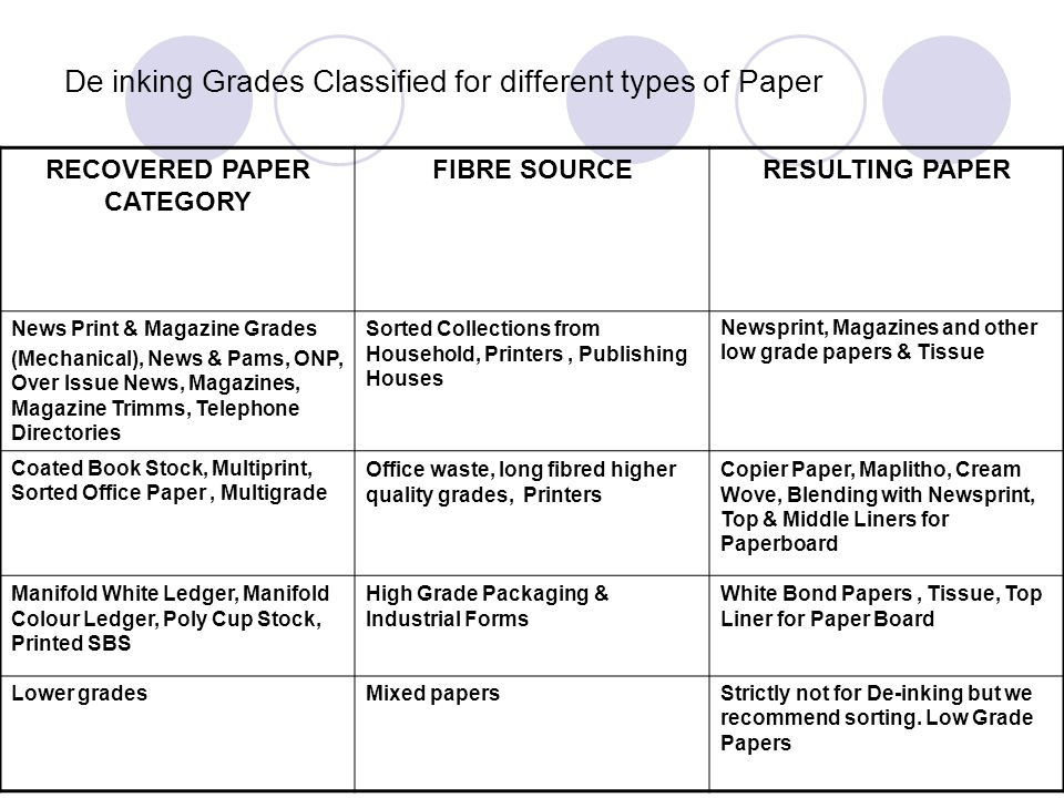 De inking Grades Classified for different types of Paper