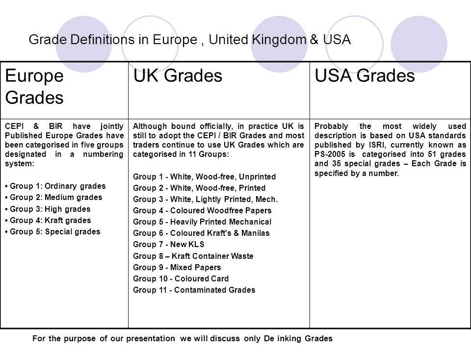 Grade Definitions in Europe , United Kingdom & USA