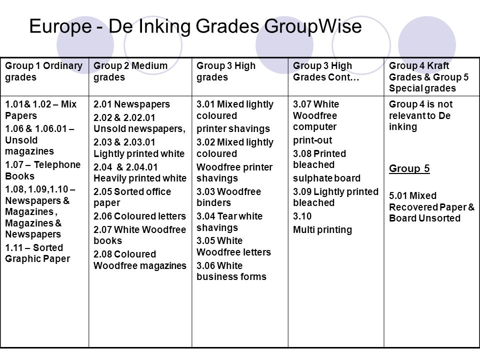 Europe - De Inking Grades GroupWise