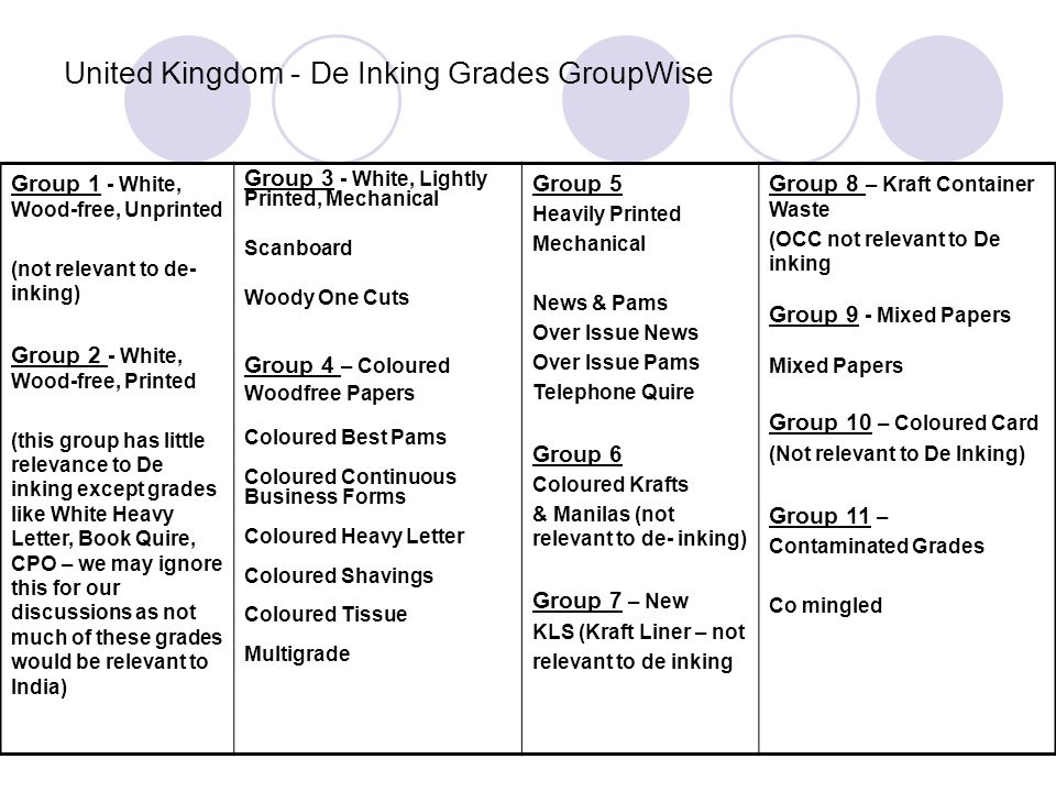 United Kingdom - De Inking Grades GroupWise