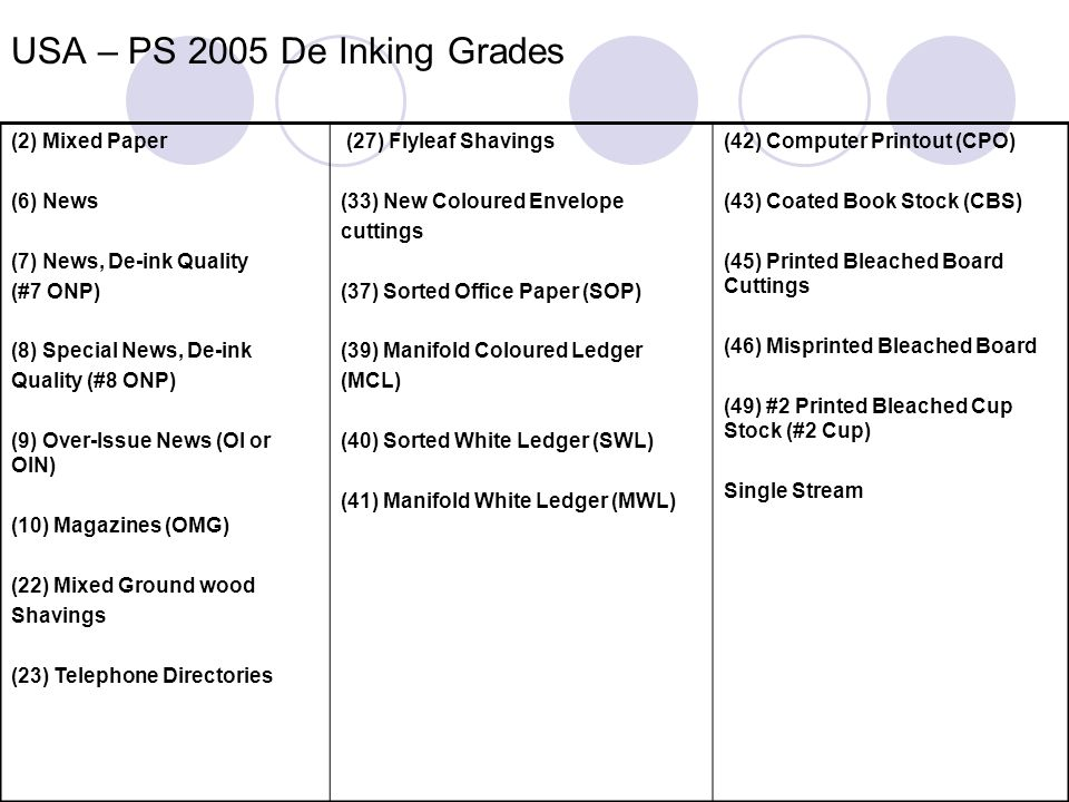 USA – PS 2005 De Inking Grades