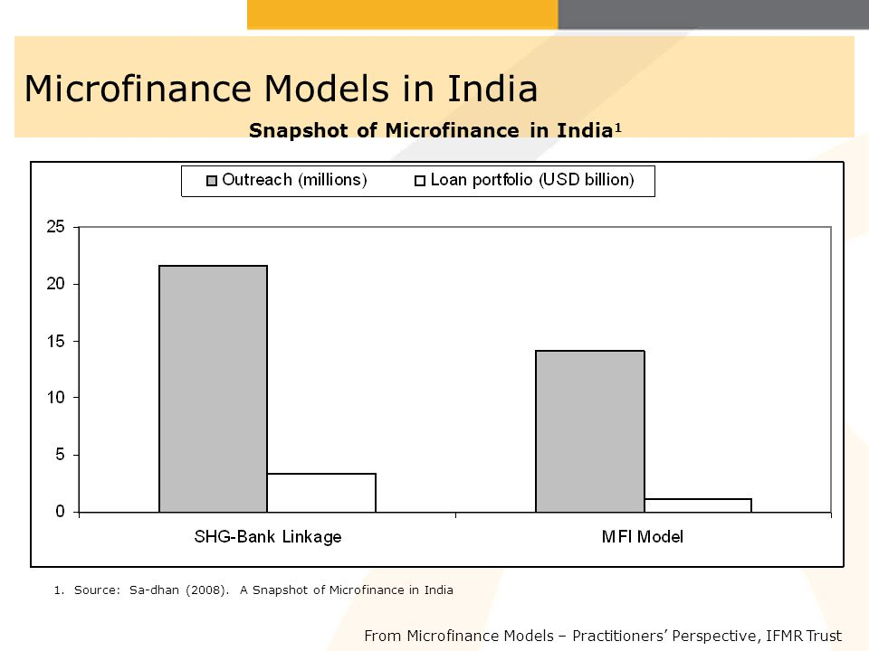 Microfinance Models in India
