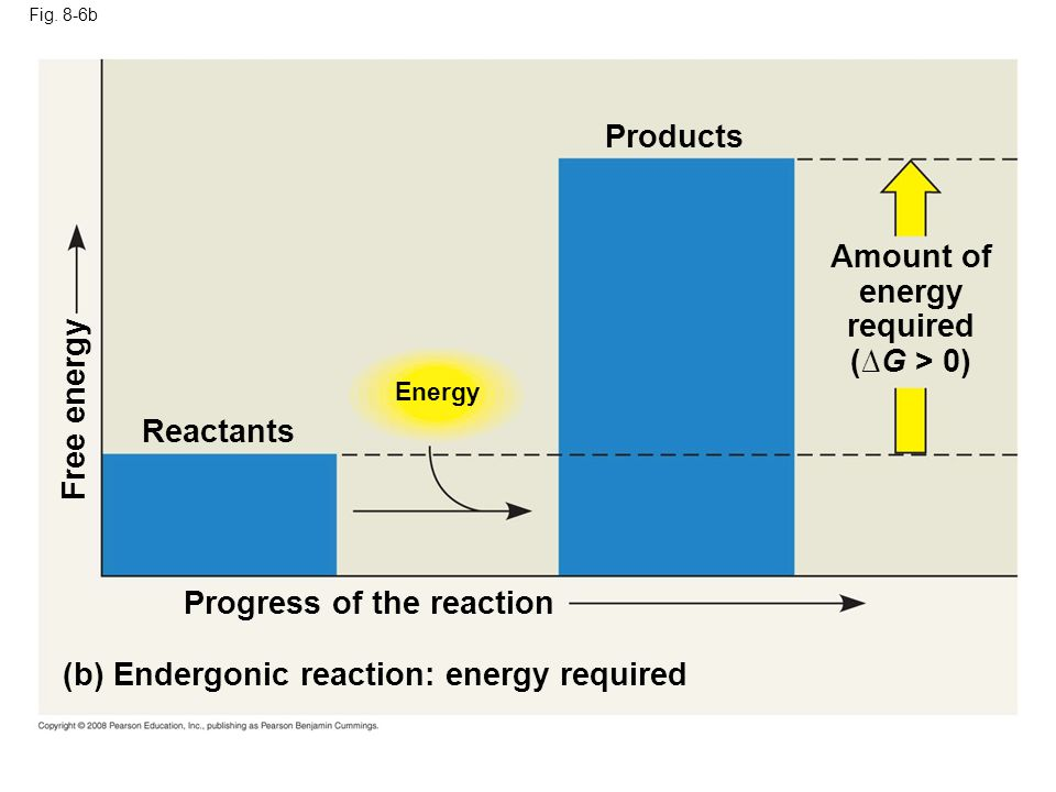 Amount of energy required (∆G > 0)