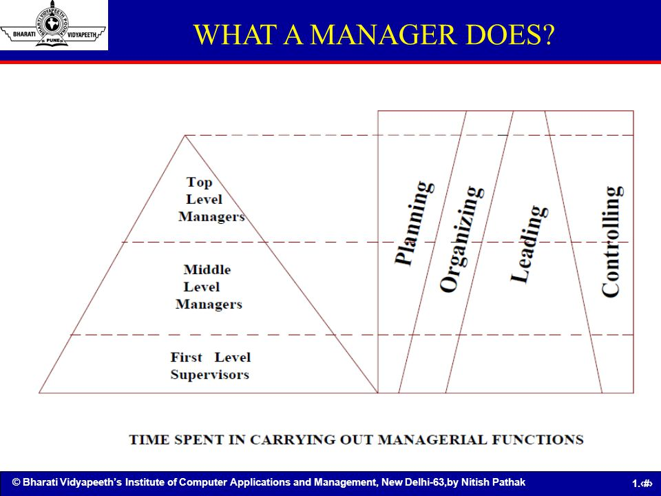 WHAT A MANAGER DOES