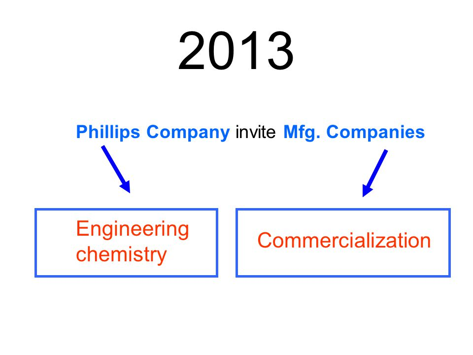 2013 Engineering chemistry Commercialization