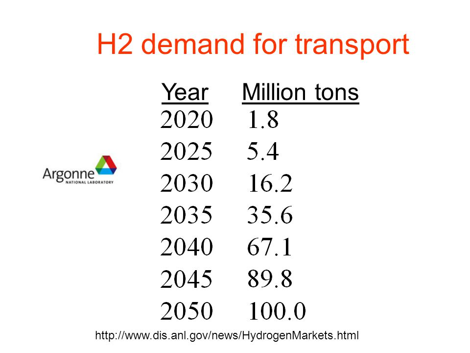 H2 demand for transport Year Million tons