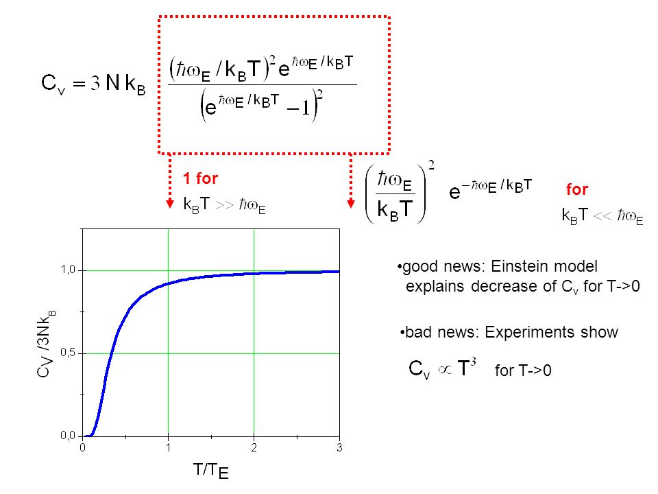 1 for for. good news: Einstein model. explains decrease of Cv for T->0. bad news: Experiments show.