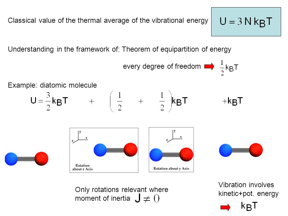 Classical value of the thermal average of the vibrational energy
