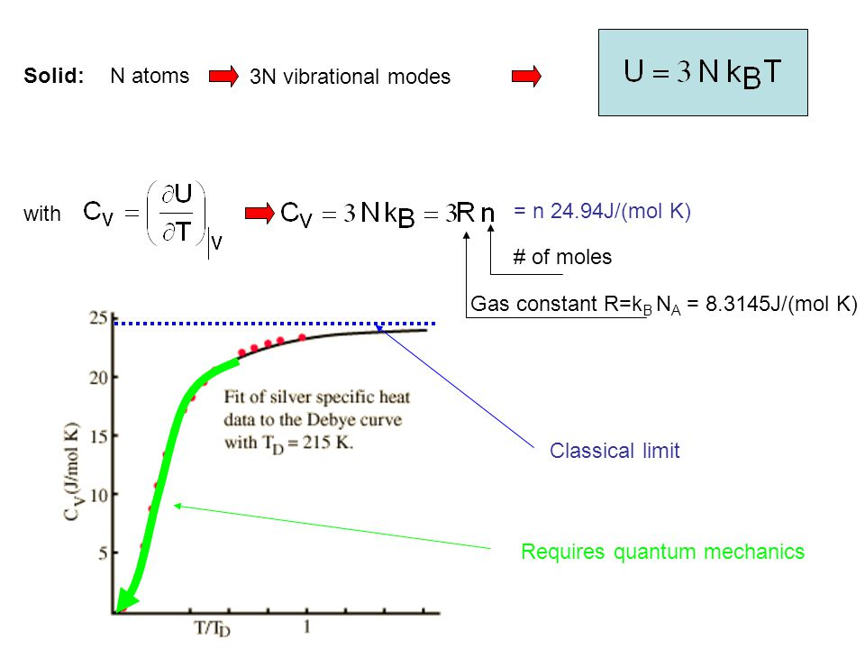 Solid: N atoms. 3N vibrational modes. with. = n 24.94J/(mol K) # of moles. Gas constant R=kB NA = 8.3145J/(mol K)