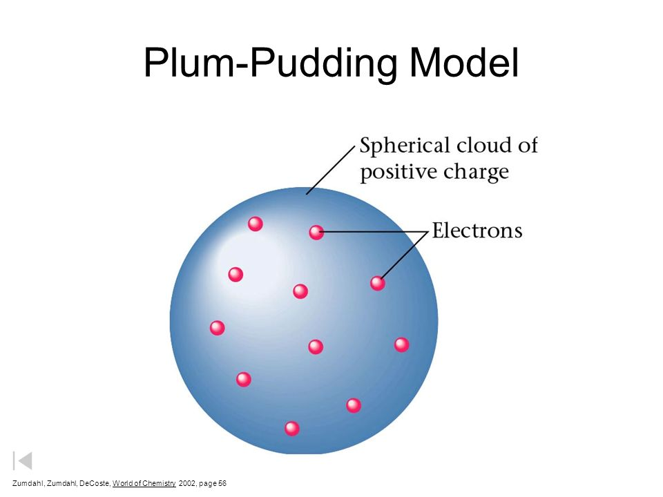 Plum-Pudding Model Zumdahl, Zumdahl, DeCoste, World of Chemistry 2002, page 56
