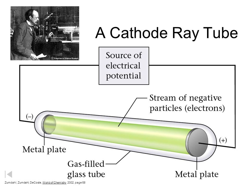 A Cathode Ray Tube Zumdahl, Zumdahl, DeCoste, World of Chemistry 2002, page 58