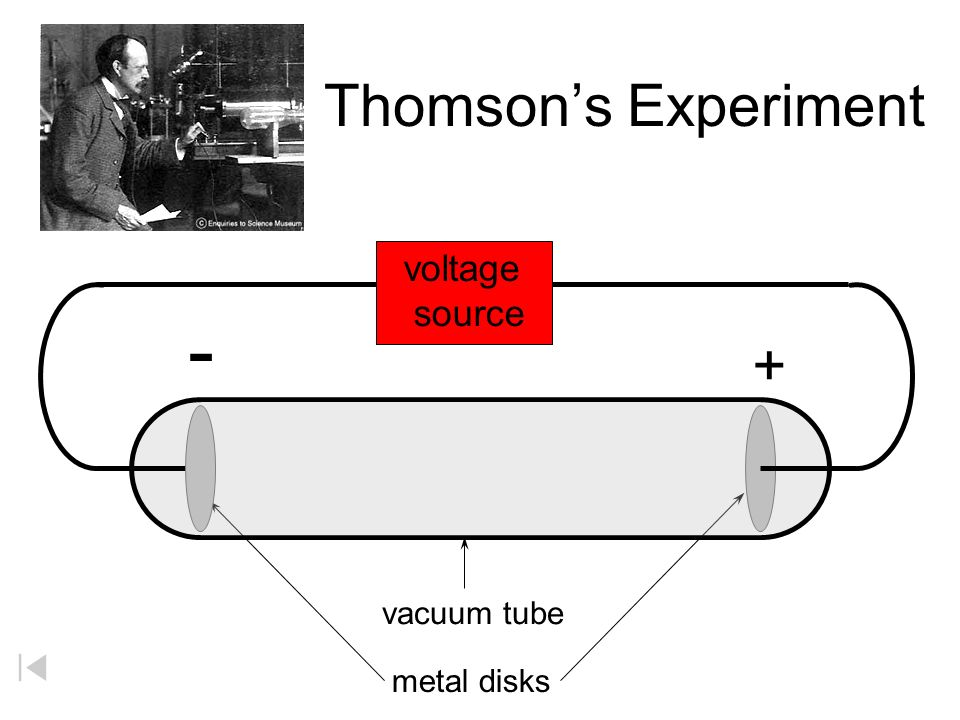- Thomson's Experiment + voltage source vacuum tube metal disks