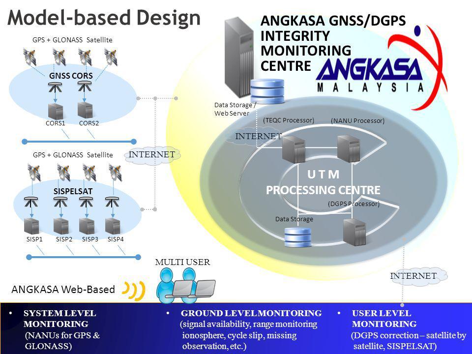 Model-based Design ANGKASA GNSS/DGPS INTEGRITY MONITORING CENTRE U T M