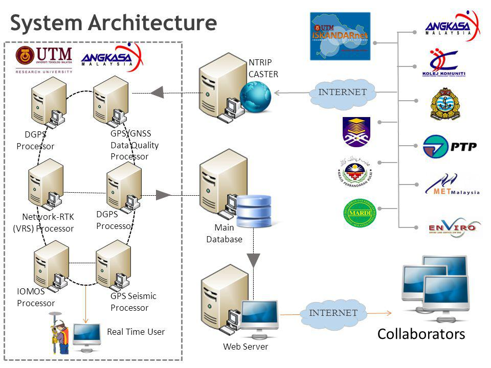 System Architecture Collaborators NTRIP CASTER INTERNET