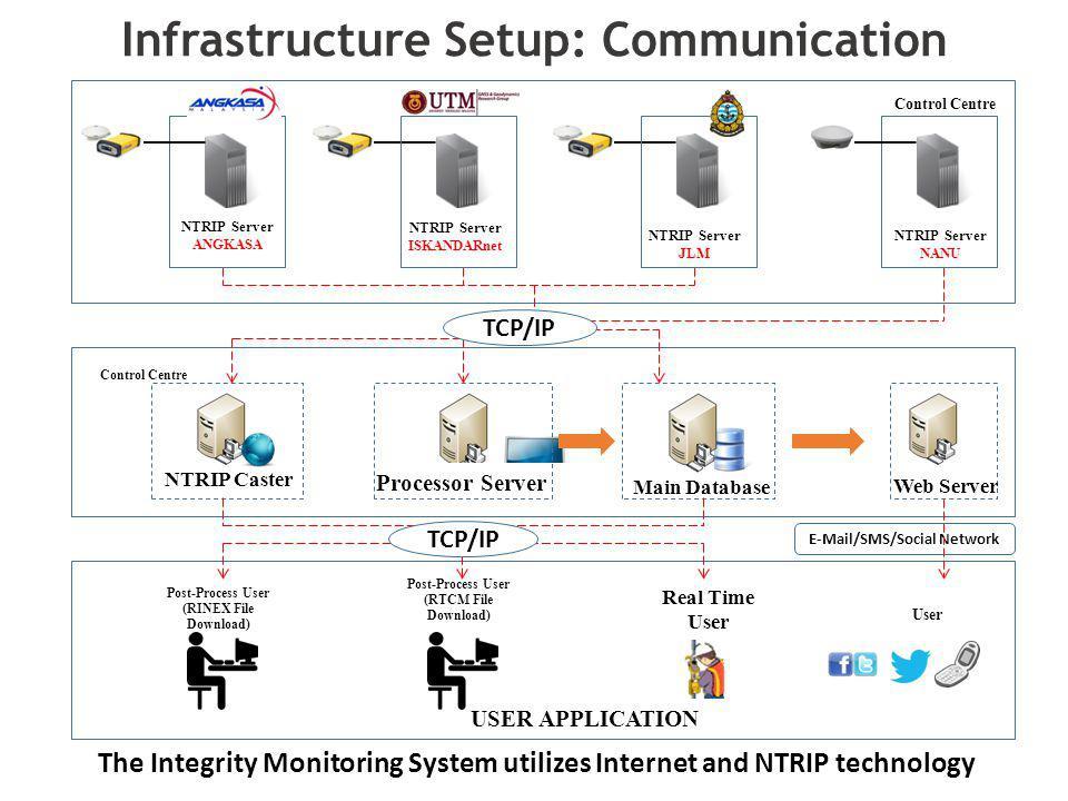 Infrastructure Setup: Communication