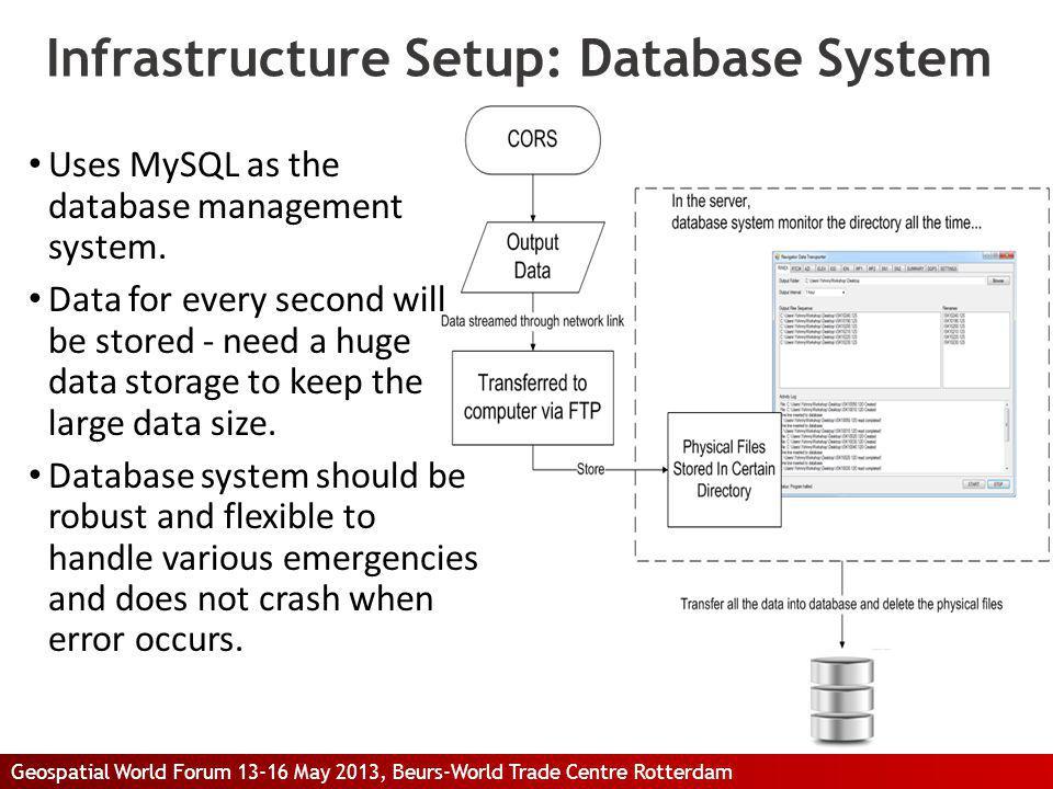 Infrastructure Setup: Database System