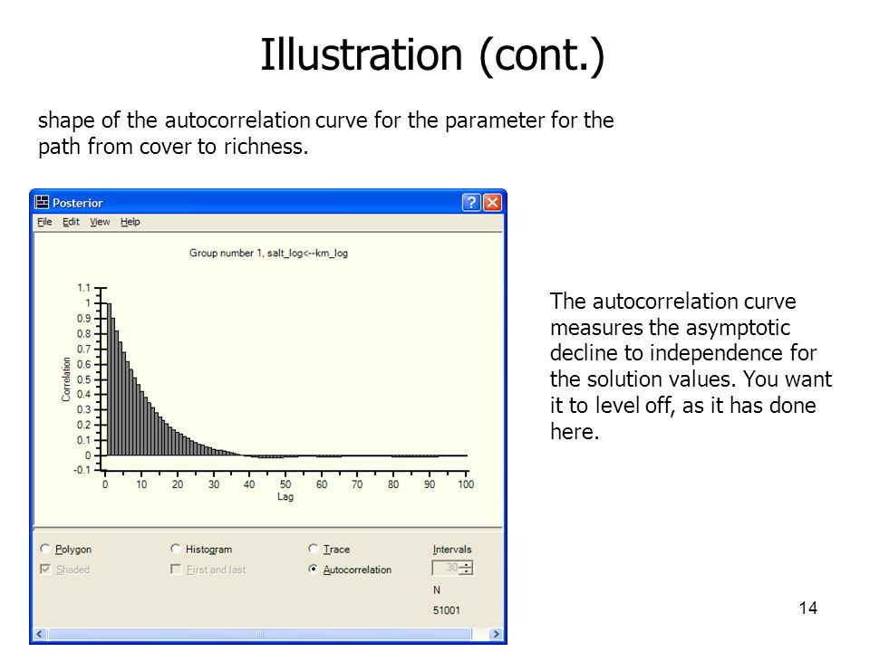 Illustration (cont.) shape of the autocorrelation curve for the parameter for the. path from cover to richness.