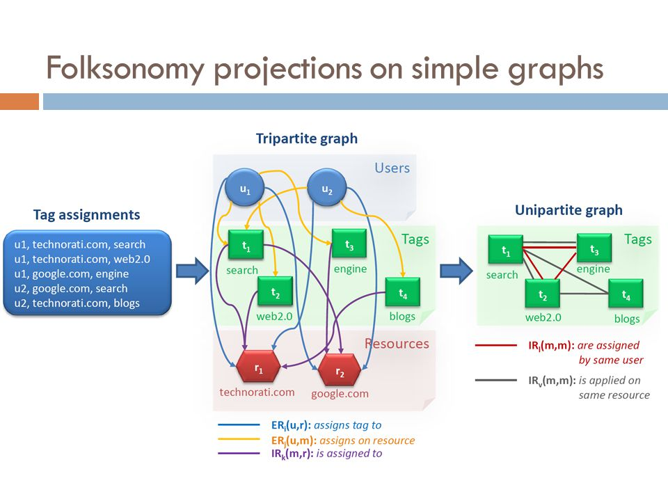 Folksonomy projections on simple graphs