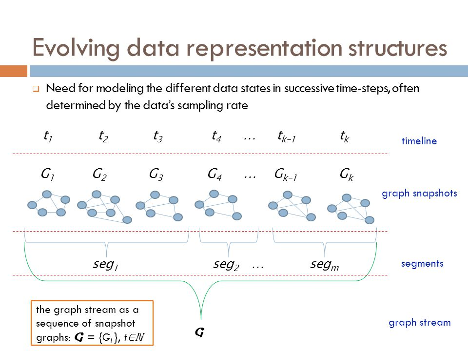 Evolving data representation structures
