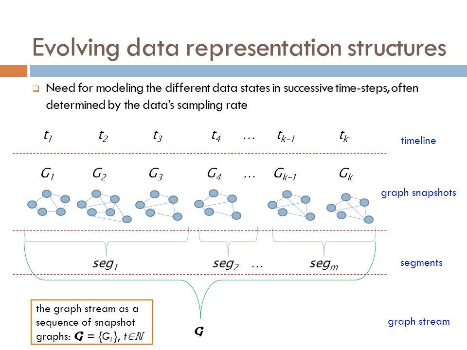 Evolving data representation structures
