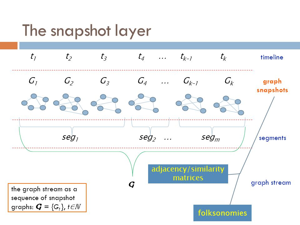 adjacency/similarity matrices