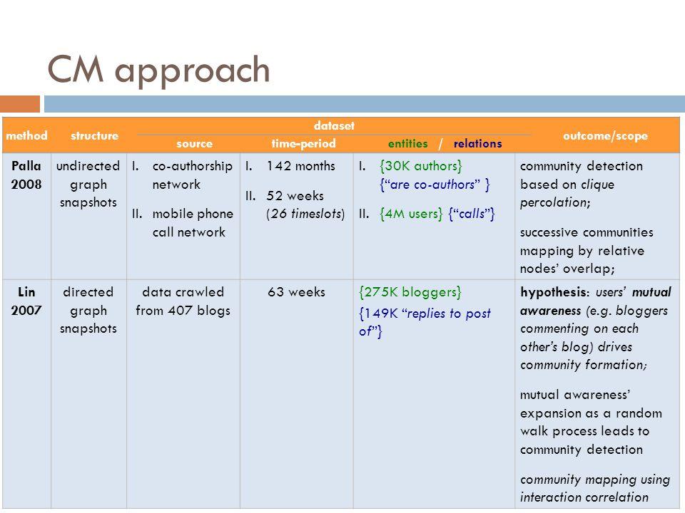 CM approach Palla 2008 undirected graph snapshots