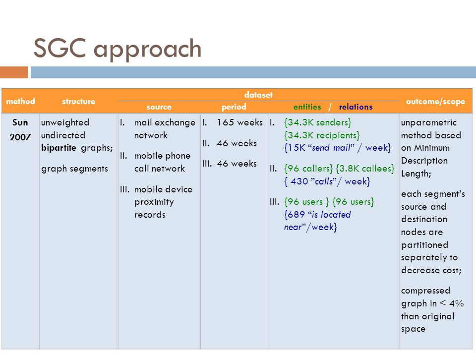 SGC approach Sun 2007 unweighted undirected bipartite graphs;