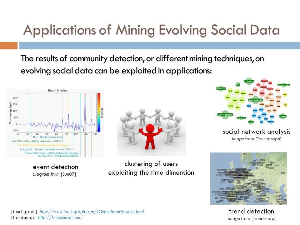 Applications of Mining Evolving Social Data