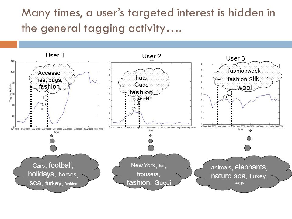 Many times, a user's targeted interest is hidden in the general tagging activity….