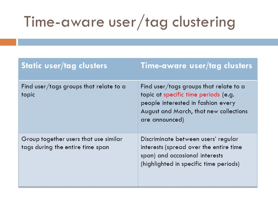 Time-aware user/tag clustering