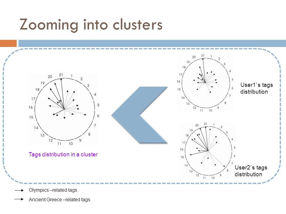 Zooming into clusters User1' s tags distribution