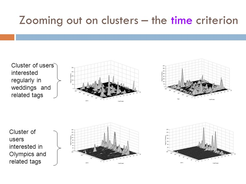Zooming out on clusters – the time criterion