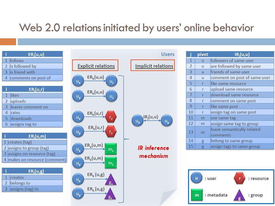 Web 2.0 relations initiated by users' online behavior