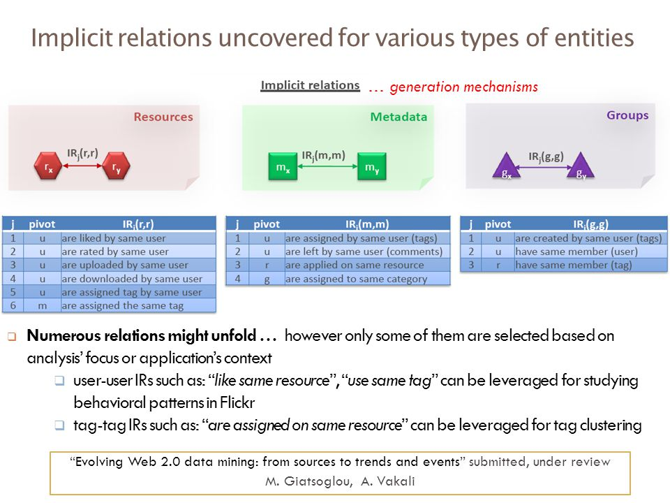 Implicit relations uncovered for various types of entities