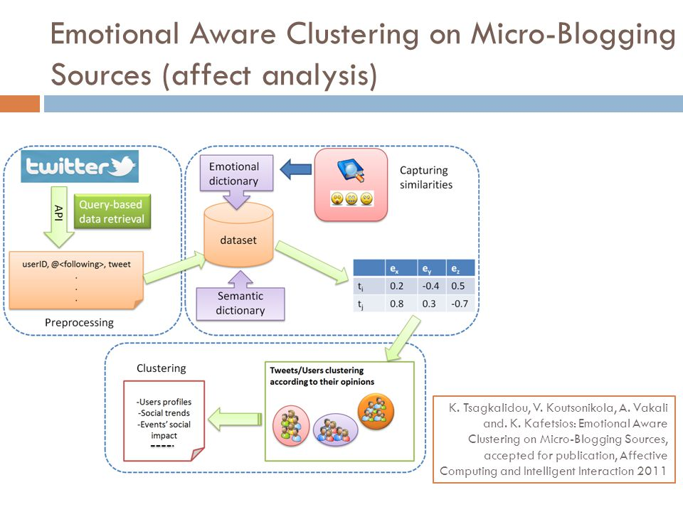 Emotional Aware Clustering on Micro-Blogging Sources (affect analysis)