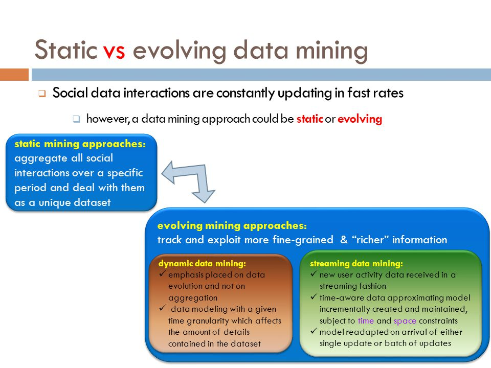Static vs evolving data mining