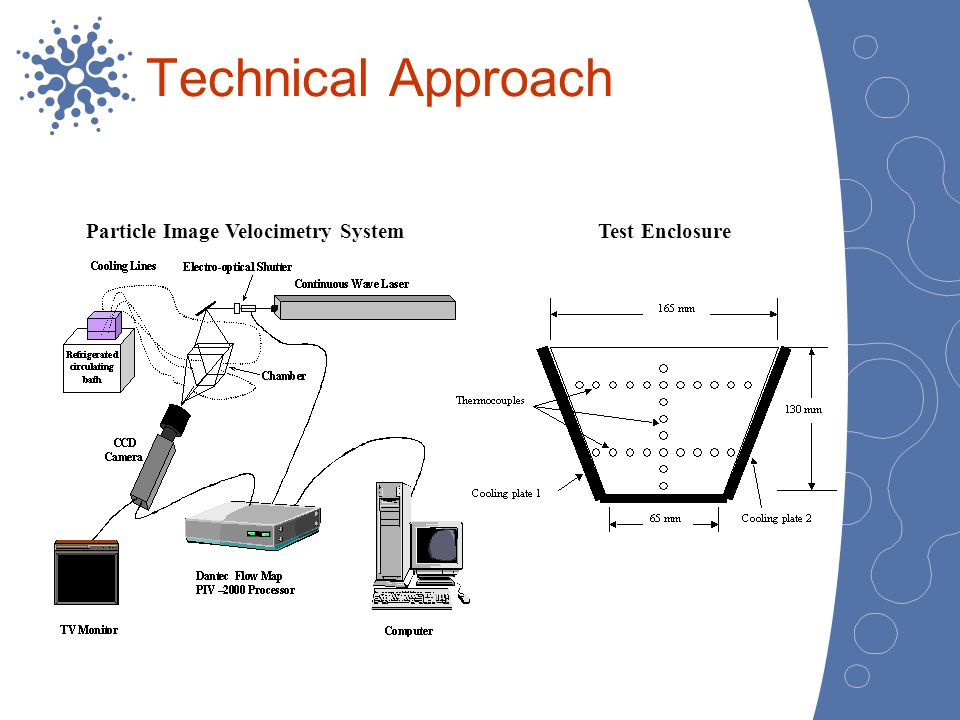 Technical Approach Particle Image Velocimetry System Test Enclosure