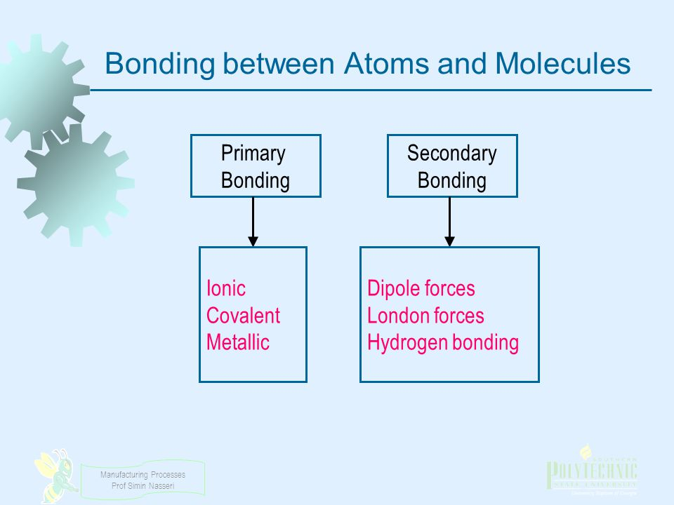 Bonding between Atoms and Molecules