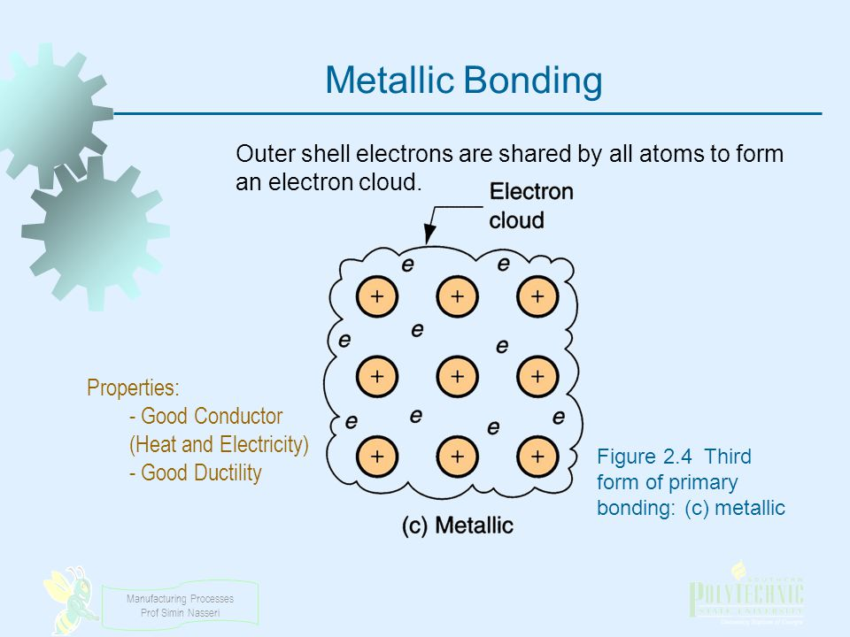 Metallic Bonding Outer shell electrons are shared by all atoms to form an electron cloud. Properties: