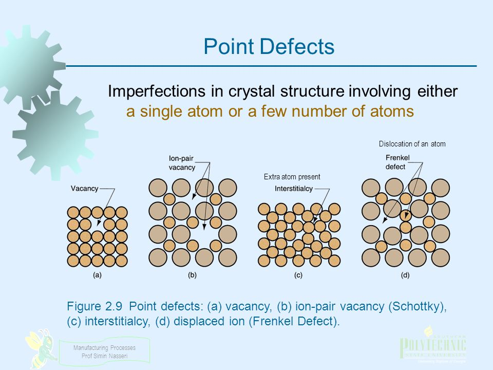 Point Defects Imperfections in crystal structure involving either a single atom or a few number of atoms.