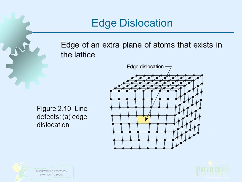 Edge Dislocation Edge of an extra plane of atoms that exists in the lattice.
